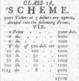 Conant, Stephen Lottery Dec 29 1800